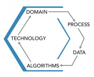 Data Science Approach Framework